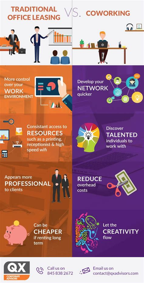 Coworking vs traditional office leasing [Infographic]Work